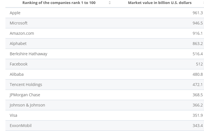 Top_Companies_by_Revenue_2020