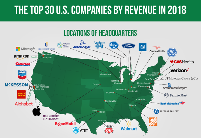 Top_30_US_Companies_by_Revenue